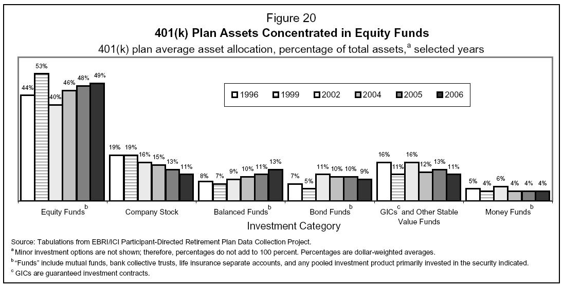 Nc 401 k investment options