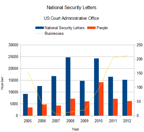 national security letters national security letter levelings 50147